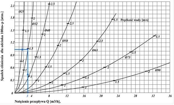http://ekos.pl/grafika/nomogram%20rury%20pe%20poradnik%20nawadniania.jpg